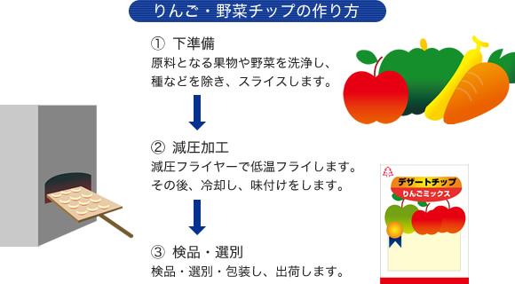 りんご・野菜チップの作り方 1.下準備 原料となる果物や野菜を洗浄し、種などを除き、スライスします。 2.減圧加工 減圧フライヤーで低温フライします。その後、冷却し、味付けをします。 3.検品・選別 検品・選別・包装し、出荷します。